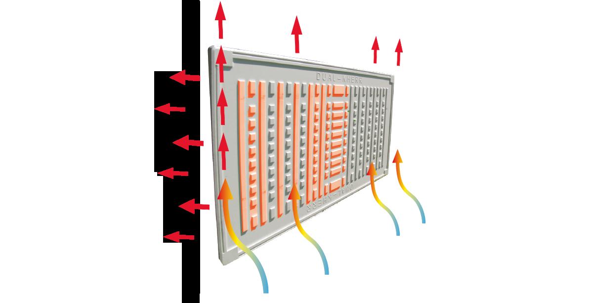 Lignes de chauffage à double noyau